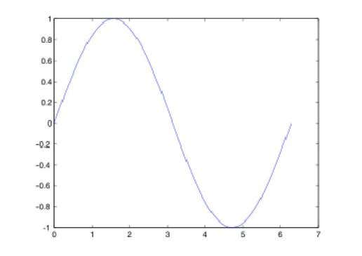 produces the following figure of the sine function: Fig 4.1 Sine function Three-dimensional graphics can be