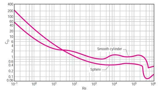 Figure 2. Average drag coefficient for crossflow over a smooth circular cylinder and a smooth