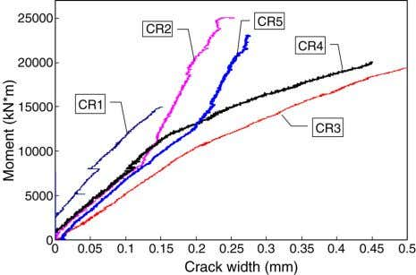 and strain gauges. Fig. 15. Moment–steel strain curve. Fig. 16. Moment–crack width curve. panel and a
