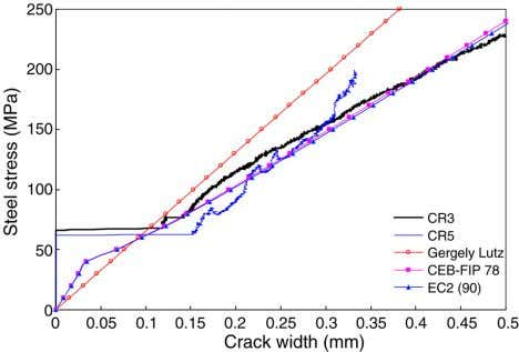 stiffness defined in Eurocode 4-2 can be applied well to Fig. 17. Steel stress versus crack