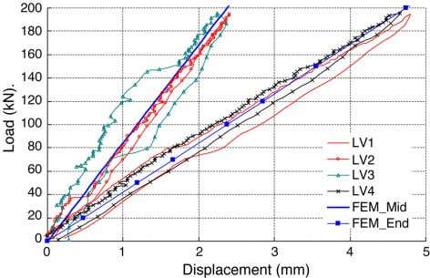 Structures 27 (2005) 1613–1624 Fig. 6. Load–slip curve. Fig. 8. Load–displacement curve in the elastic range.