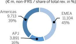 (€ m, non-IFRS / share of total rev. in %) Americas EMEA 9,713 11,104 39%