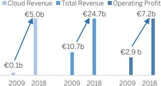 Cloud Revenue Total Revenue Operating Profit €5.0b €24.7b €7.2b €10.7b €2.9 b €0.1b 2009 2018