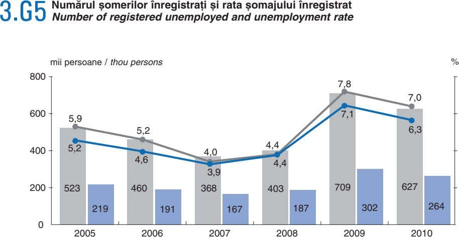 Numãrul ºomerilor înregistraþi ºi rata ºomajului înregistrat 3.G5 Number of registered unemployed and unemployment