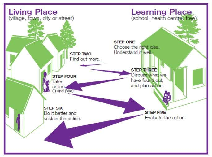 "of children""s H&S practices Child to Child Approach The six-step zig-zag process is a communication medium"