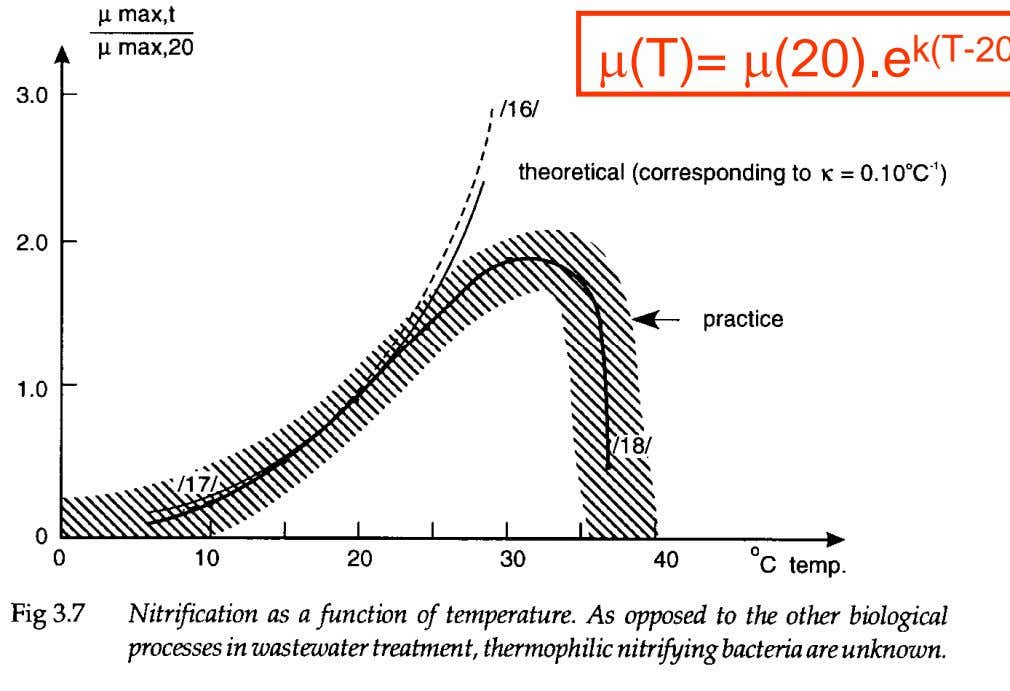 Temperature effect on conversion rate μ (T)= μ (20).e k ( T - 2 0 )