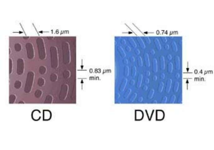 Another difference between DVD-5 and CD is that a CD is made on a single