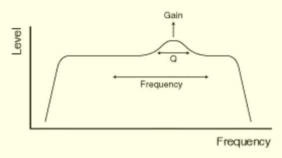 perfectly the boomy bottom end of an undamped bass drum. Fig.2 Fig.3 If Figure 1 shows