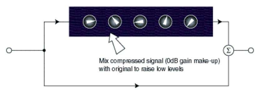 of transients that follow silences. Compression by Stealth One of the best known uses of compression
