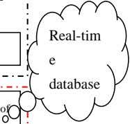 Real-tim e database of