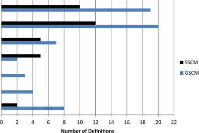 / Journal of Cleaner Production 52 (2013) 329 e 341 339 Fig. 5. Distribution of the