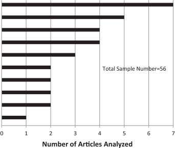 Searcy / Journal of Cleaner Production 52 (2013) 329 e 341 Fig. 3. Distribution of the