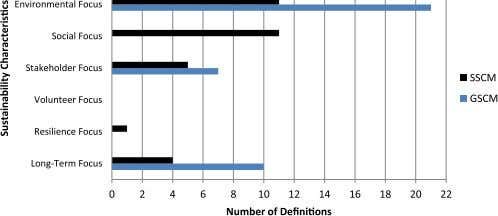 of SCM in the de fi nitions suggested for GSCM, Fig. 4. Distribution of the key