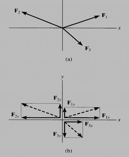 Addition of several vectors 13 • Step 1 is to resolve each force into its components