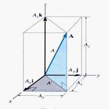 3-D CARTESIAN VECTOR TERMINOLOGY Consider a box with sides A X ,A Y , and A