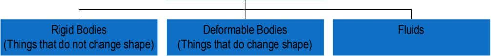 Rigid Bodies Deformable Bodies Fluids (Things that do not change shape) (Things that do change