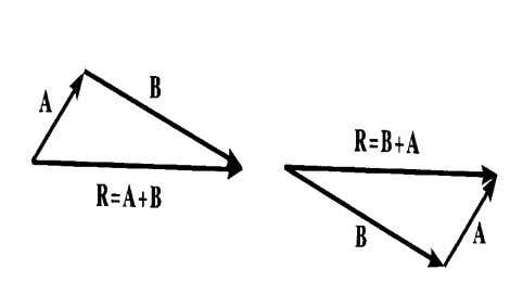 "addition using either the parallelogram law or triangle Parallelogram Law: Triangle method (always ""tip to tail""):"