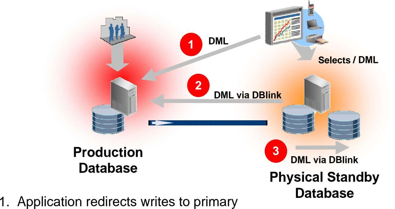 Real-time Queries DML 1 Selects / DML 2 DML via DBlink Production 3 DML via