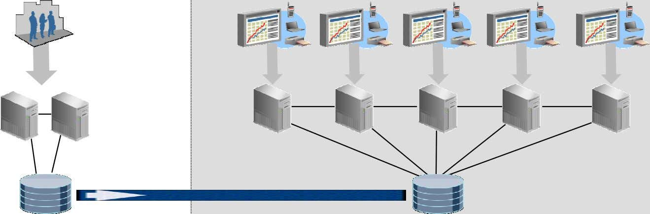 queries queries queries Standby Database queries Using Oracle RAC updates Production Database DR included * 8