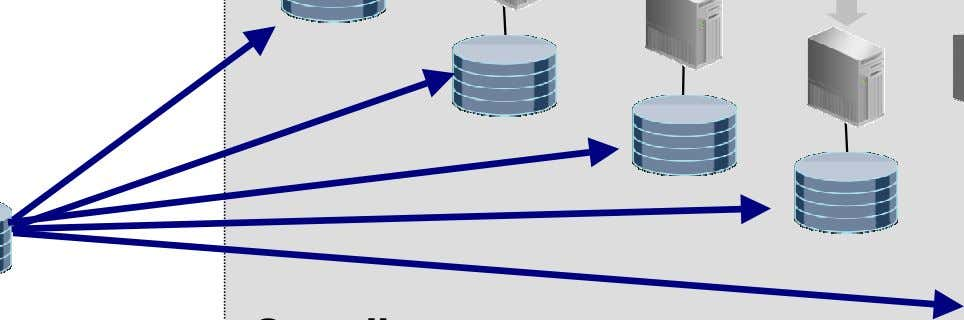Standby Databases Active Data Guard Reader Farm Or Single Node updates Production Database DR included *