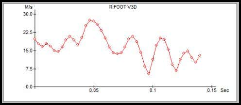 Figure 1 The speed of the swing foot (Fspeed3) at the time of contact with
