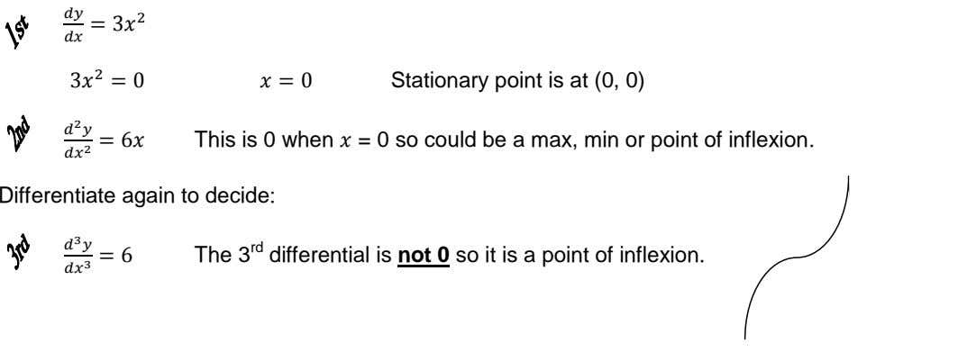 Stationary point is at (0, 0) This is 0 when = 0 so could be