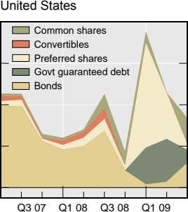 United States Common shares Convertibles Preferred shares Govt guaranteed debt Bonds Q3 07 Q1 08