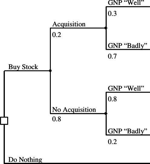"GNP ""Well"" GNP ""Well"" 0.3 0.3 Acquisition Acquisition 0.2 0.2 GNP ""Badly"" GNP ""Badly"" 0.7"