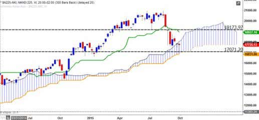 Figure 7: eSignal Ichimoku Weekly chart of Gold Futures Germany Figure 8 shows the weekly Ichimoku