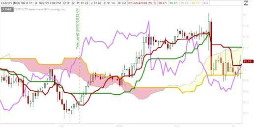 Figure 4: TDAmeritrade Ichimoku 60m chart of EURCAD I would recommend backtesting a few yourself. Take