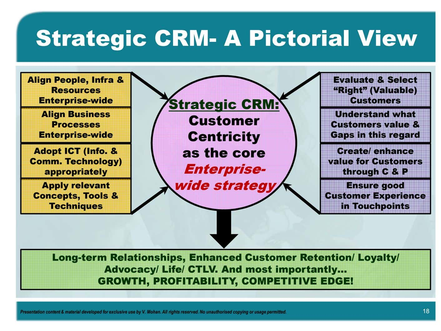 "Strategic CRM- A Pictorial View Align People, Infra & Resources Enterprise-wide Evaluate & Select ""Right"""