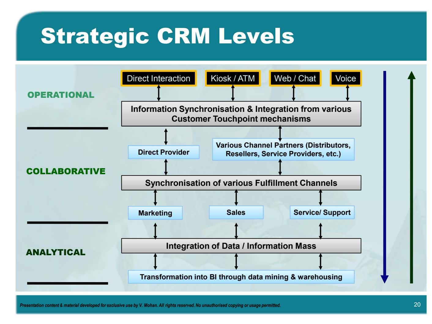 Strategic CRM Levels Direct Interaction Kiosk / ATM Web / Chat Voice OPERATIONAL Information Synchronisation