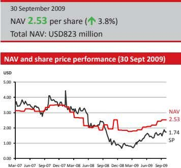 30 September 2009 NAV 2.53 per share ( 3.8%) Total NAV: USD823 million NAV and