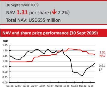30 September 2009 NAV 1.31 per share ( 2.2%) Total NAV: USD655 million NAV and