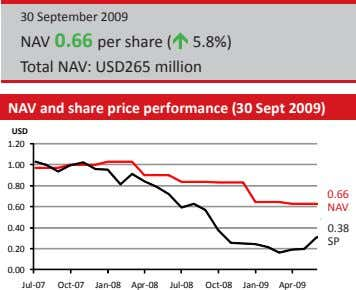 30 September 2009 NAV 0.66 per share ( 5.8%) Total NAV: USD265 million NAV and
