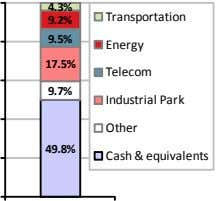 4.3% Transportation 9.2% 9.5% Energy 17.5% Telecom 9.7% Industrial Park Other 49.8% Cash & equivalents