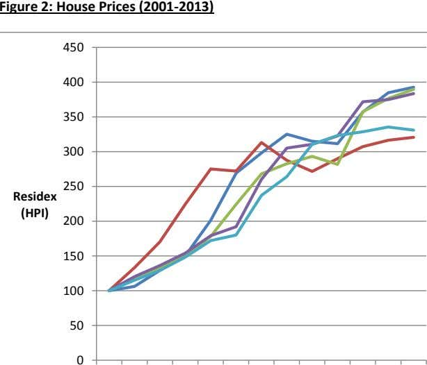 Figure 2: House Prices (2001-2013) 450 400 350 300 250 Residex (HPI) 200 150 100