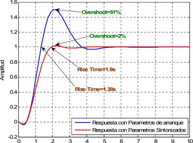 1.6 Overshoot=51% 1.4 1.2 Overshoot=2% 1 0.8 Rise Time=1.9s 0.6 Rise Time=1.38s 0.4 0.2 0