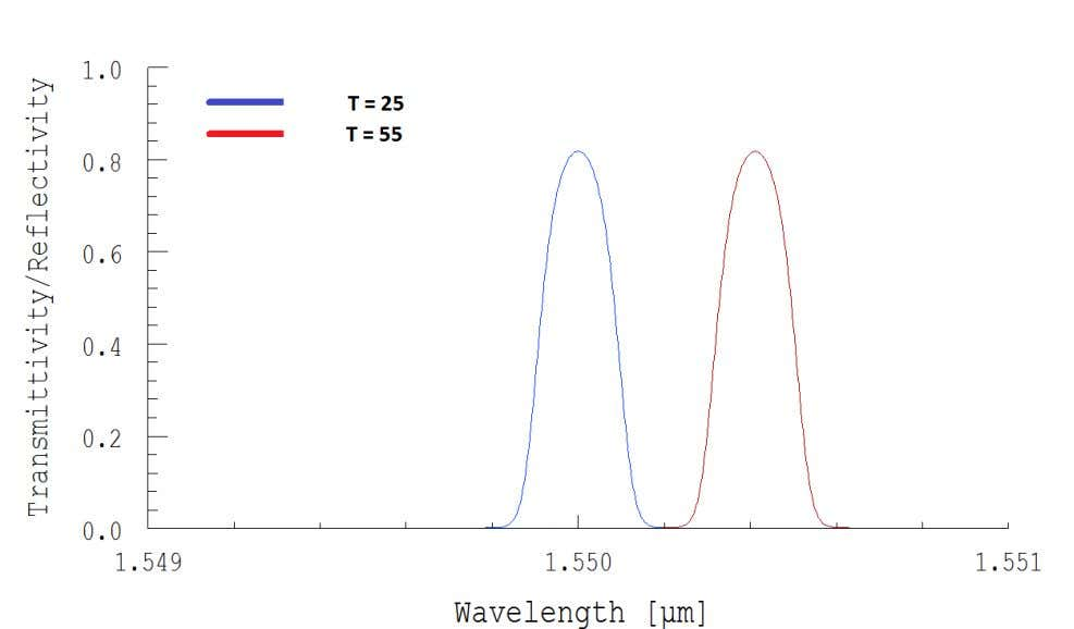 11 Fig.8 b Fig. 8 c Fig. 8 illustrating shift in Bragg wavelength with temperature