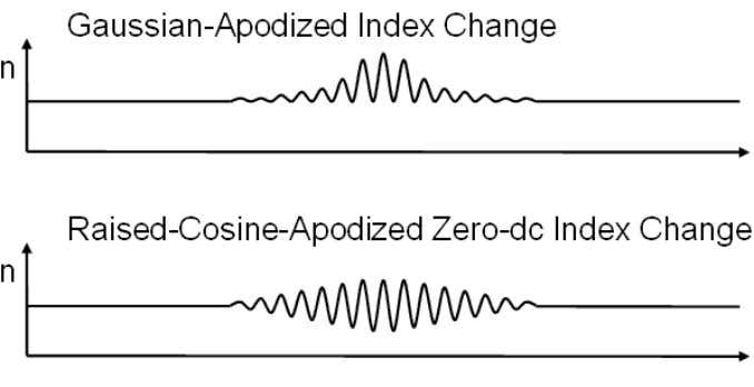 index of core is plotted against length of optical fiber. Fig. 3 apodized grating structures [3]