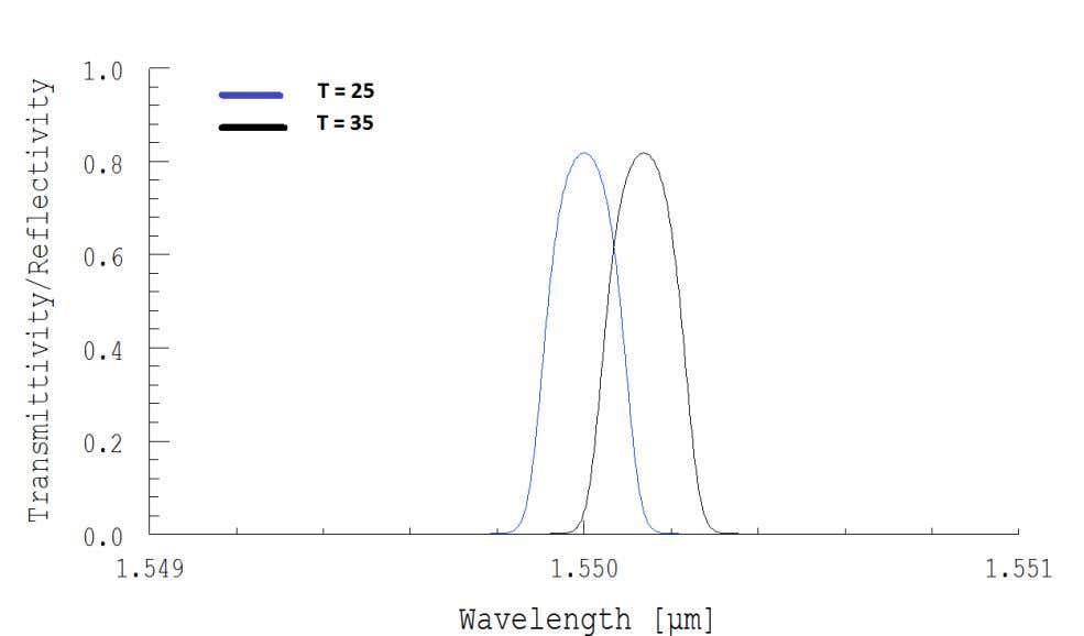 the reflectivity spectrum at three given temperature with respect reference temperature 25 degree Celsius. Fig.8 a
