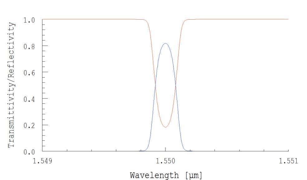 10 Fig. 7 reflectivity vs transmittivity spectrum at 25ºc Now we have calculated the reflection spectrum