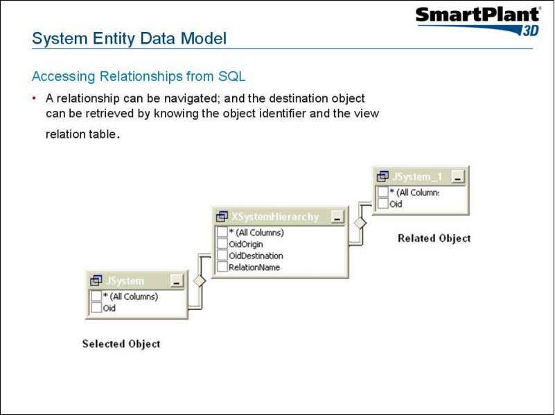 System Entity Data Model Accessing Relationships from COM+ Graphical User Interface • Provide access to