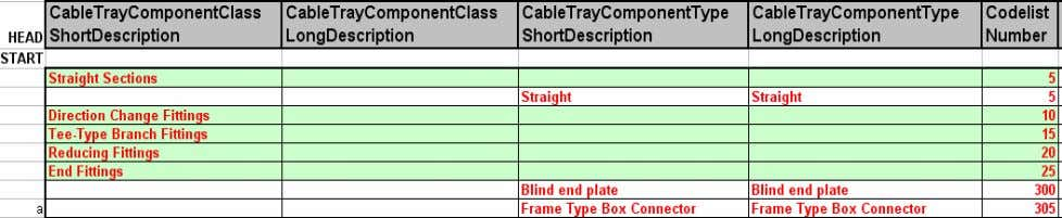 End Fitting Cable tray Component Class section as follows: 27. Save as the AllCodelist.xls in c:\Train\SP3DFrameBox
