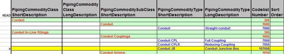 a record for the new Conduit Commodity Type as shown below: 29. Save the workbook in