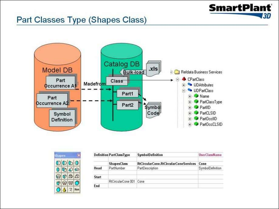 classes of type ShapesClass defined in the catalog database 1. Open the SP3D Schema Browser and