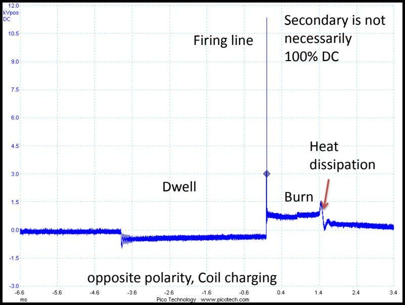 Firing line Secondary is not necessarily 100% DC Heat dissipation Dwell Burn opposite polarity, Coil