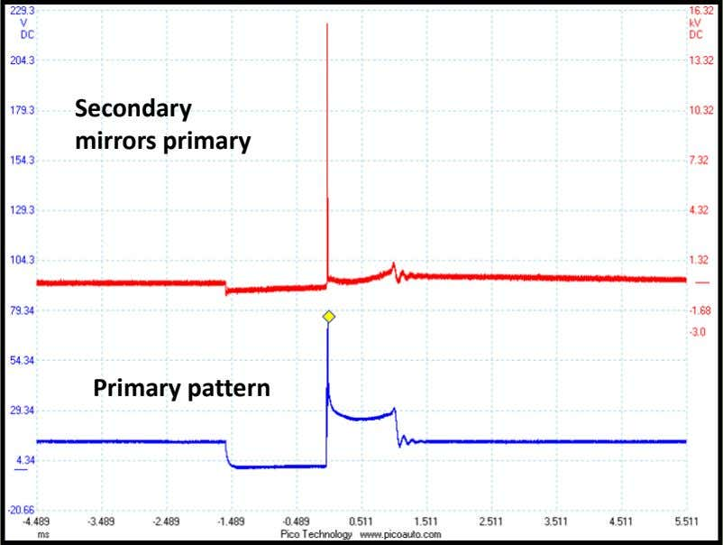 Secondary mirrors primary Primary pattern