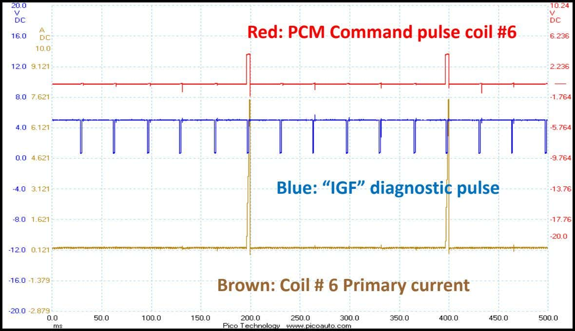 "Red: PCM Command pulse coil #6 Blue: ""IGF"" diagnostic pulse Brown: Coil # 6 Primary"