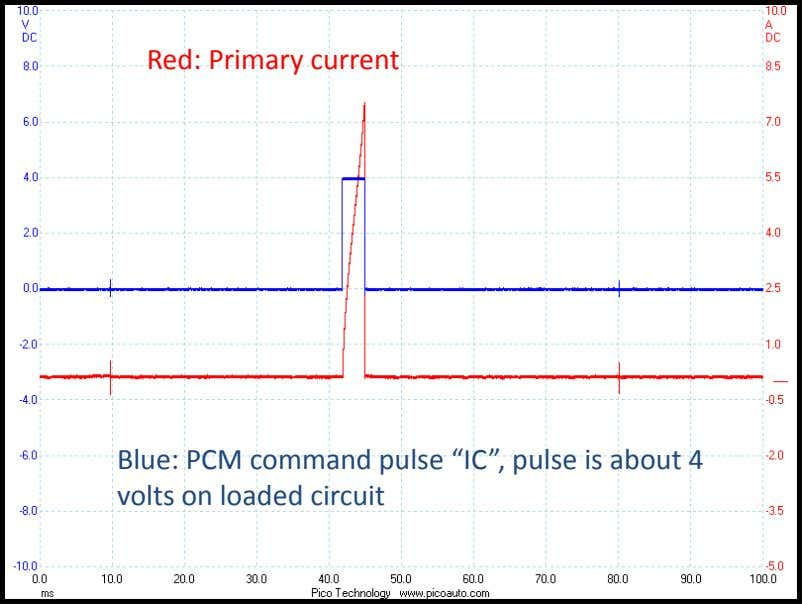 "Red: Primary current Blue: PCM command pulse ""IC"", pulse is about 4 volts on loaded"